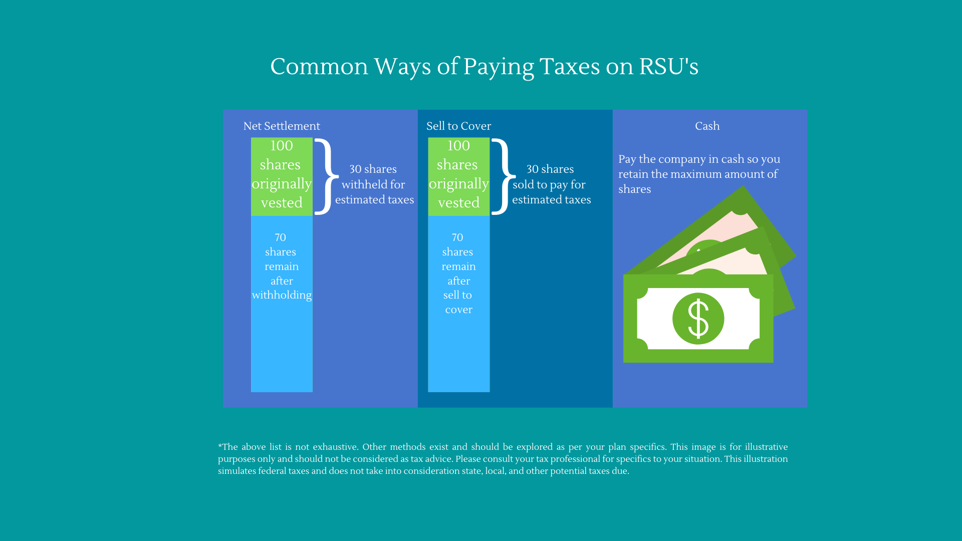 how are rsus taxed